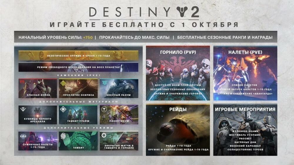Что будет в бесплатной версии Destiny 2