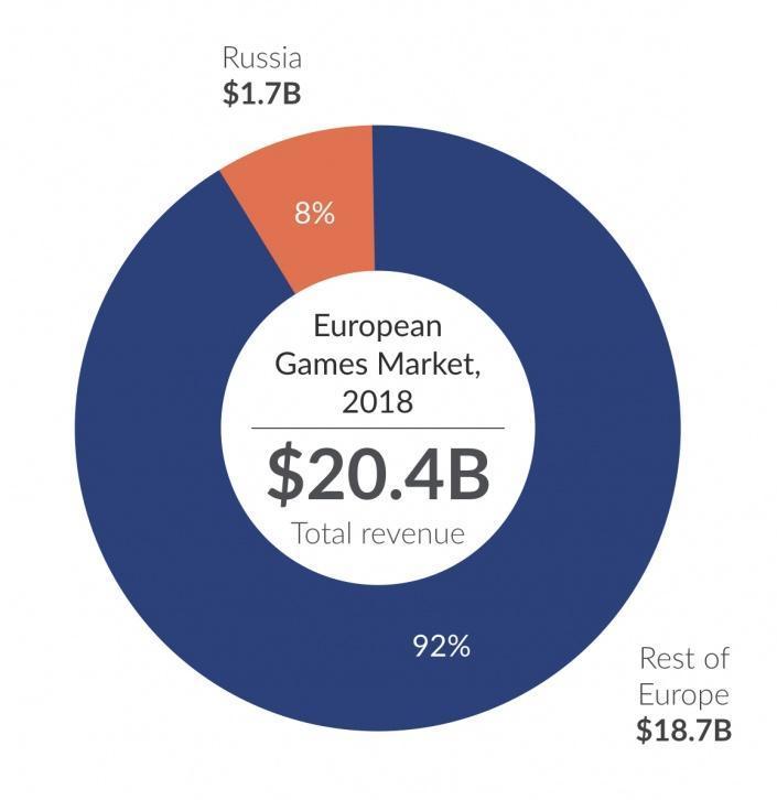 Россия получит свое заслуженное 3 место на видеоигровом рынке Европы