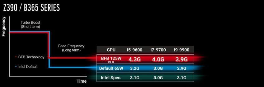 Технология ускорения ASRock BFB теперь доступна у Intel