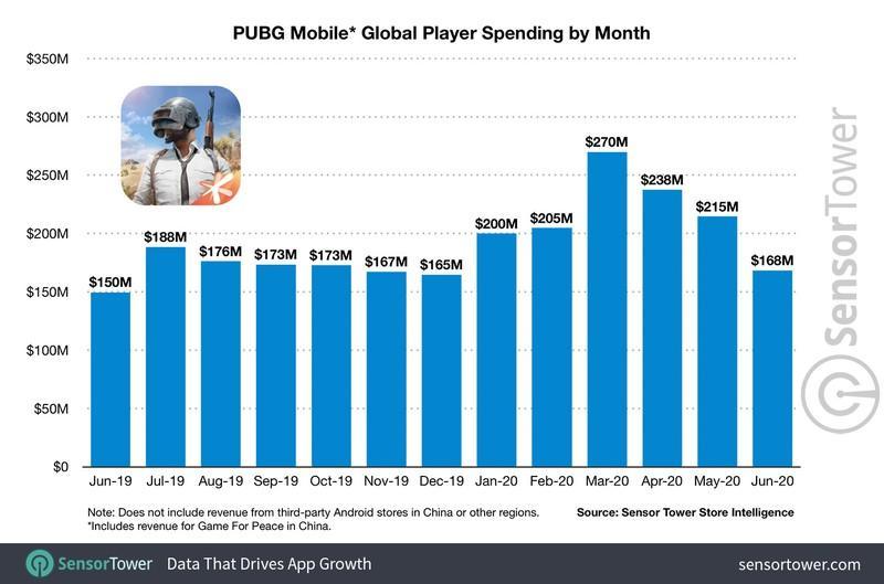 PUBG Mobile заработала более 3 миллиардов долларов
