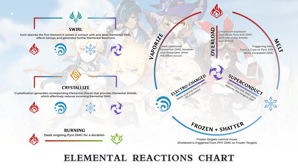 Таблица комбинаций элементов Genshin Impact