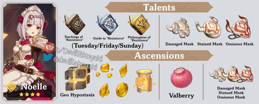 Genshin Impact таблица улучшения персонажей