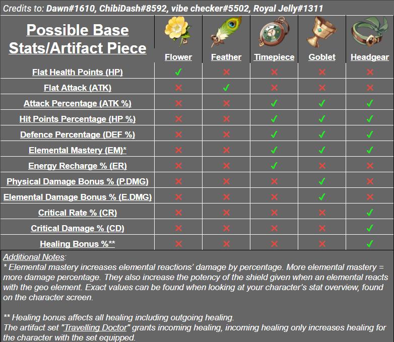 Таблица характеристик артефактов.