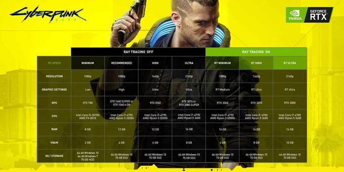 Nvidia выпустили драйвер для Cyberpunk 2077