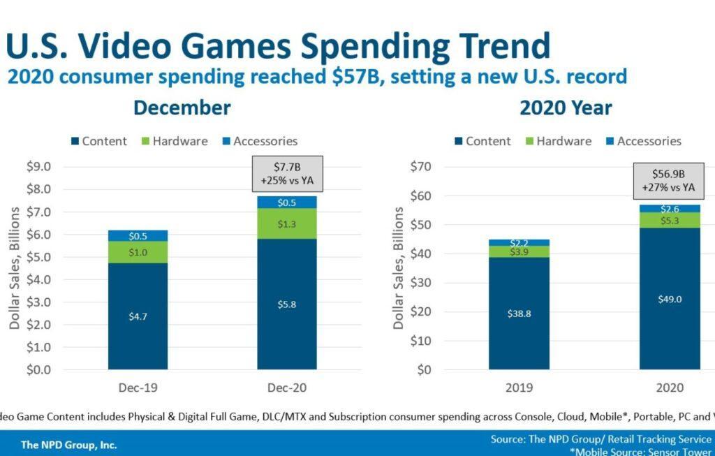 Расходы на игры в США в 2020 бьют рекорды