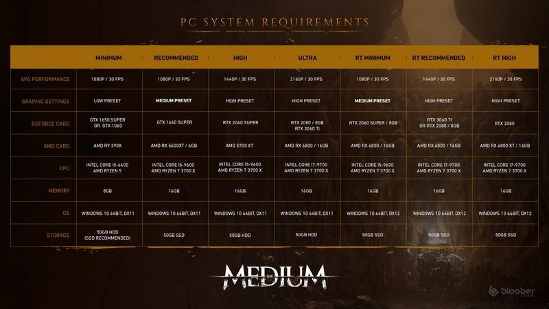 Новый трейлер и системные требования The Medium